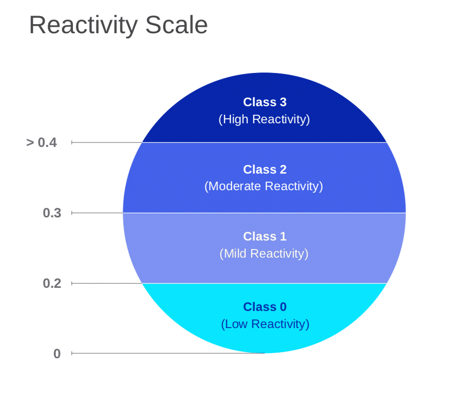 reactivity scale chart